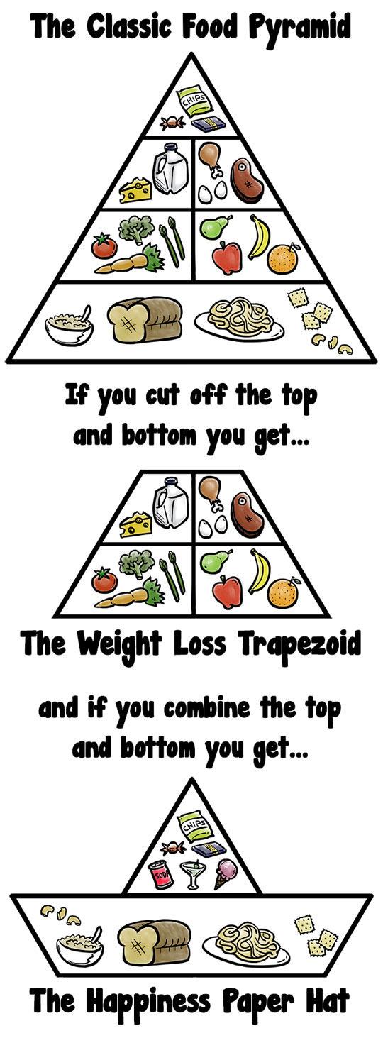 cool-food-pyramid-cut-diet