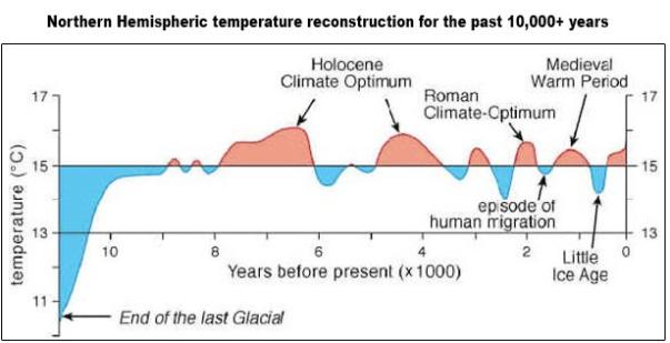 last of last glacial